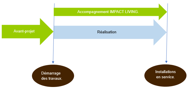 Schéma travail IMPACT LIVING