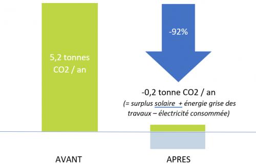Graphique CO2 Avattes